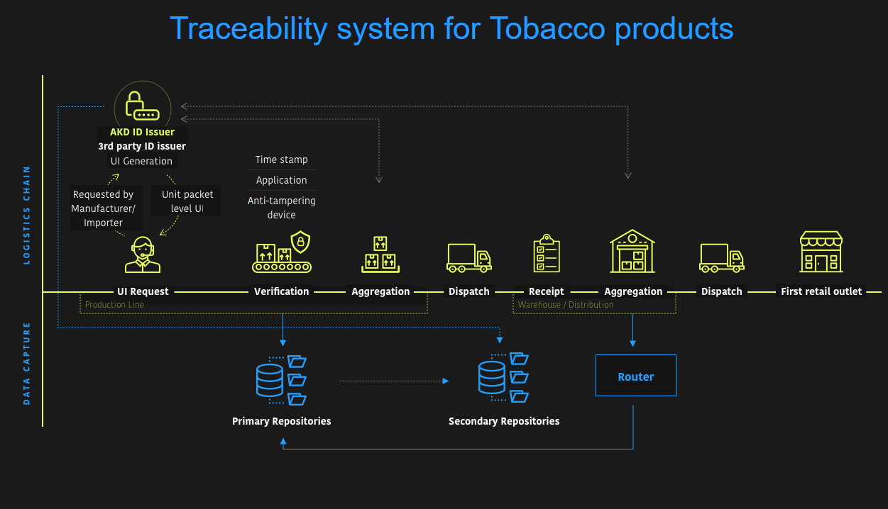 Traceability system for the Tobacco Products